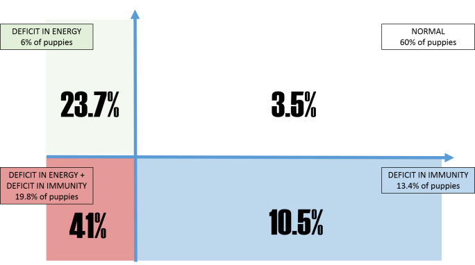 graph evssar